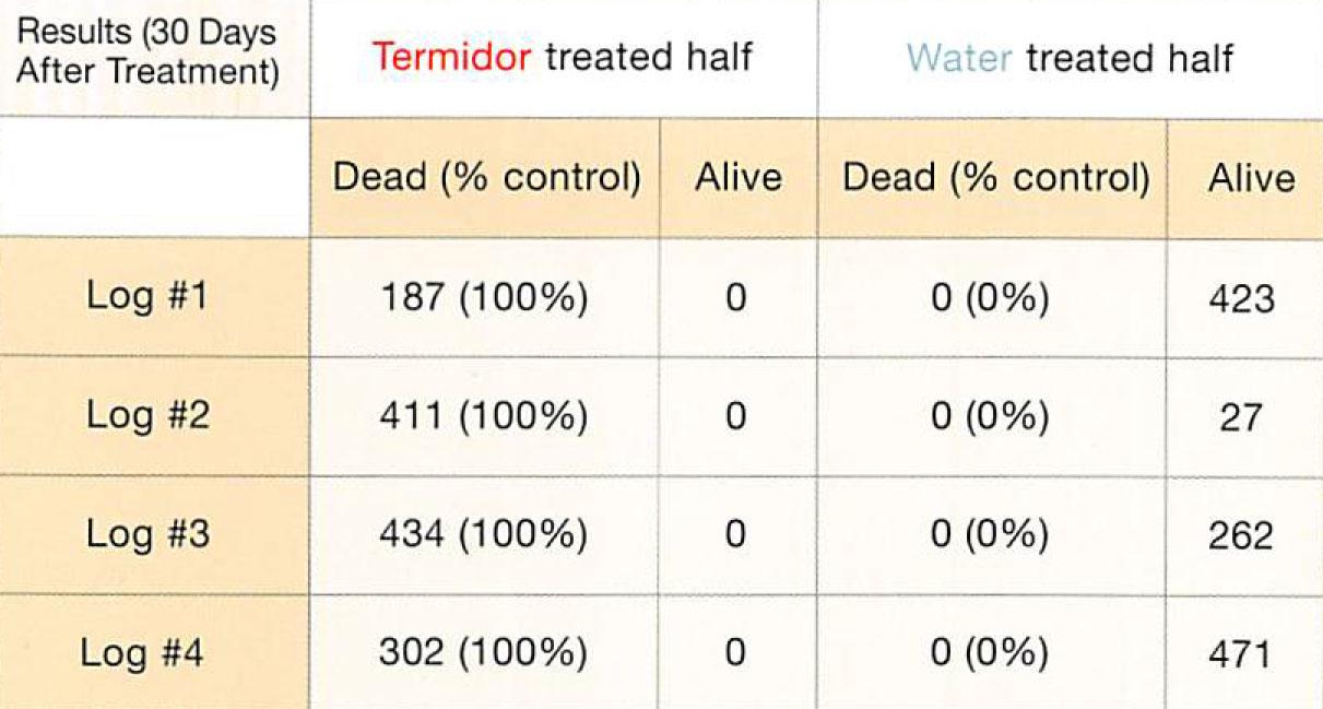 Termidor Continued